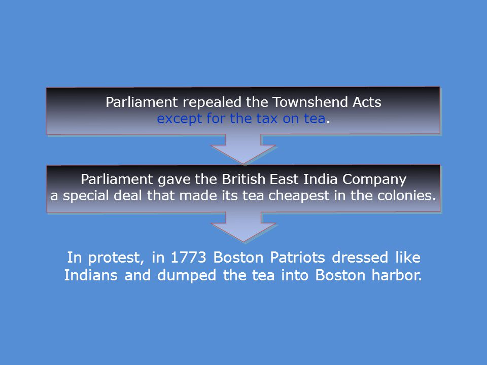 Parliament repealed the Townshend Acts except for the tax on tea.