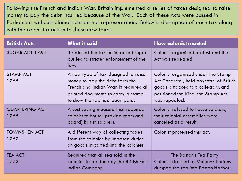 Following the French and Indian War, Britain implemented a series of taxes designed to raise money to pay the debt incurred because of the War. Each of these Acts were passed in Parliament without colonial consent nor representation. Below is description of each tax along with the colonist reaction to these new taxes.