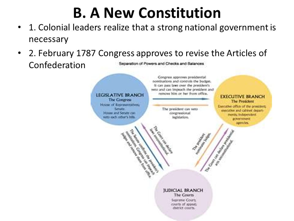 B. A New Constitution 1. Colonial leaders realize that a strong national government is necessary.
