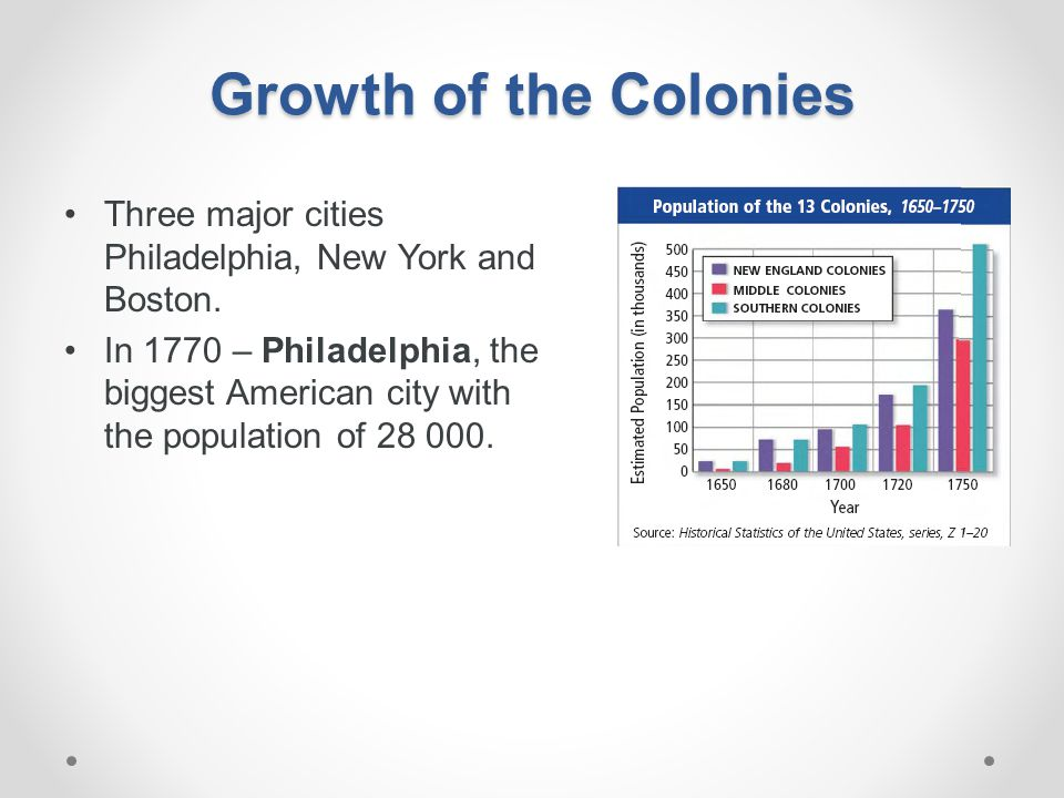 Growth of the Colonies Three major cities Philadelphia, New York and Boston.