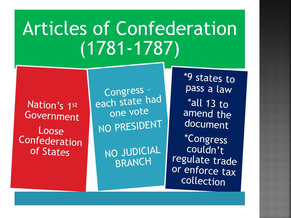Articles of Confederation (1781-1787) Loose Confederation of States