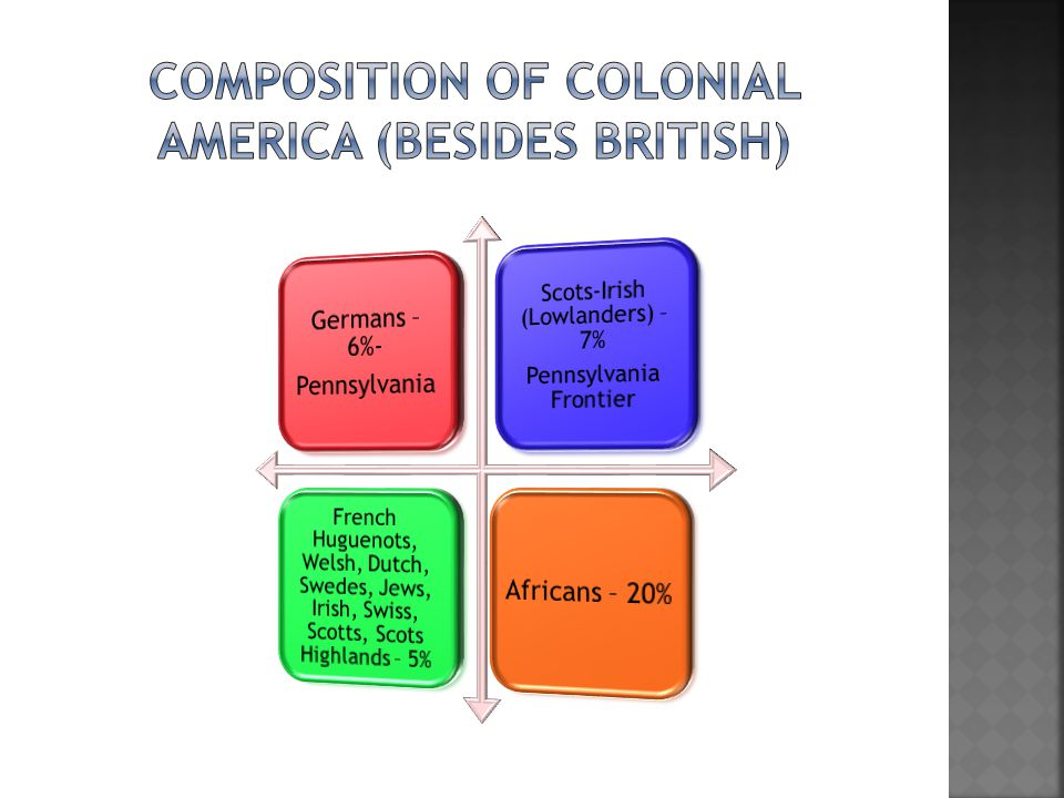 Composition of Colonial America (besides British)