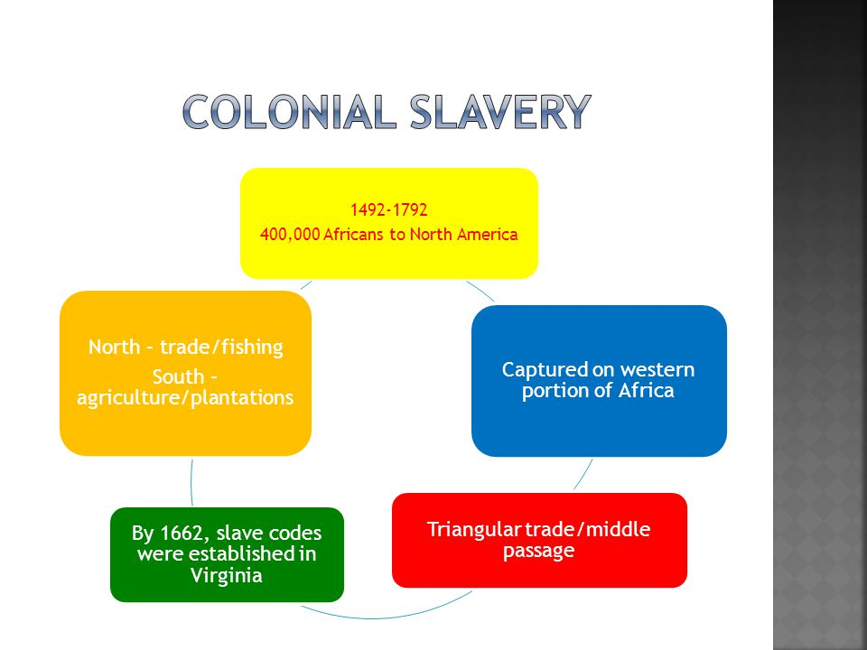 Colonial Slavery 1492-1792 400,000 Africans to North America