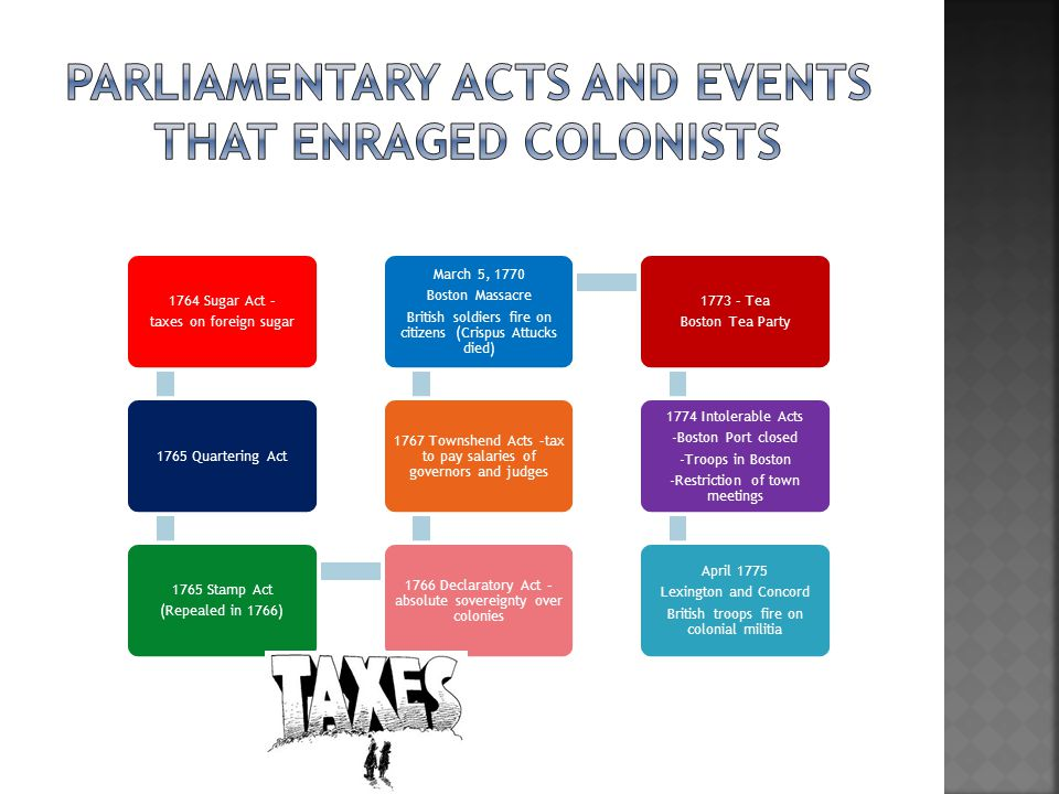 Parliamentary acts and events that enraged colonists
