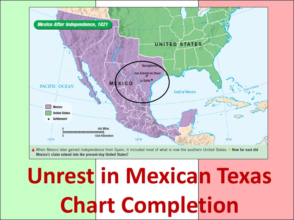 Unrest in Mexican Texas