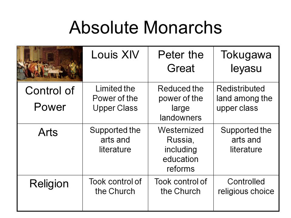 Absolute Monarchs Louis XIV Peter the Great Tokugawa Ieyasu Control of