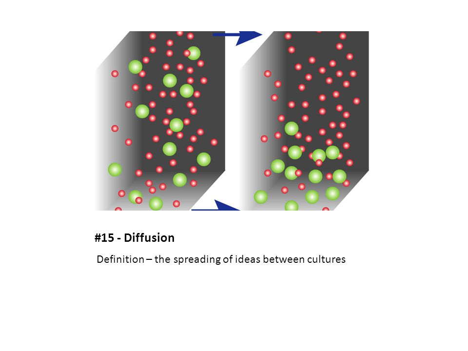 #15 - Diffusion Definition – the spreading of ideas between cultures