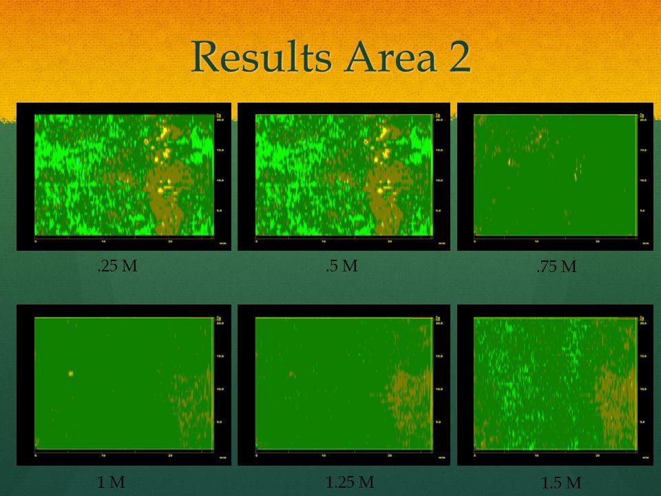 Results Area 2 .25 M .5 M .75 M 1 M 1.25 M 1.5 M