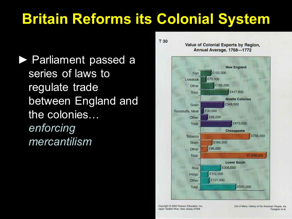 Britain Reforms its Colonial System