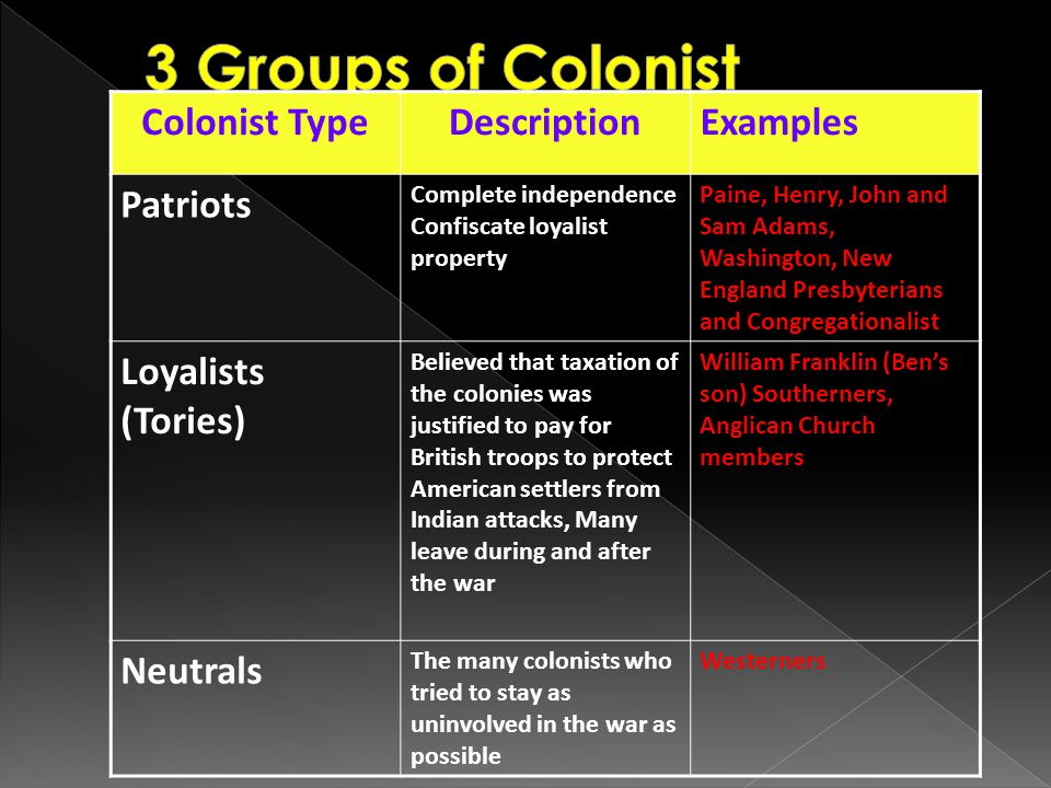 3 Groups of Colonist Colonist Type Description Examples Patriots