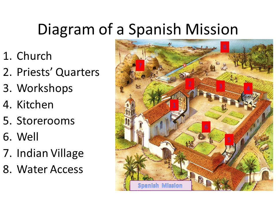 Diagram of a Spanish Mission