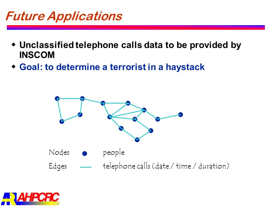 Future Applications Unclassified telephone calls data to be provided by INSCOM. Goal: to determine a terrorist in a haystack.
