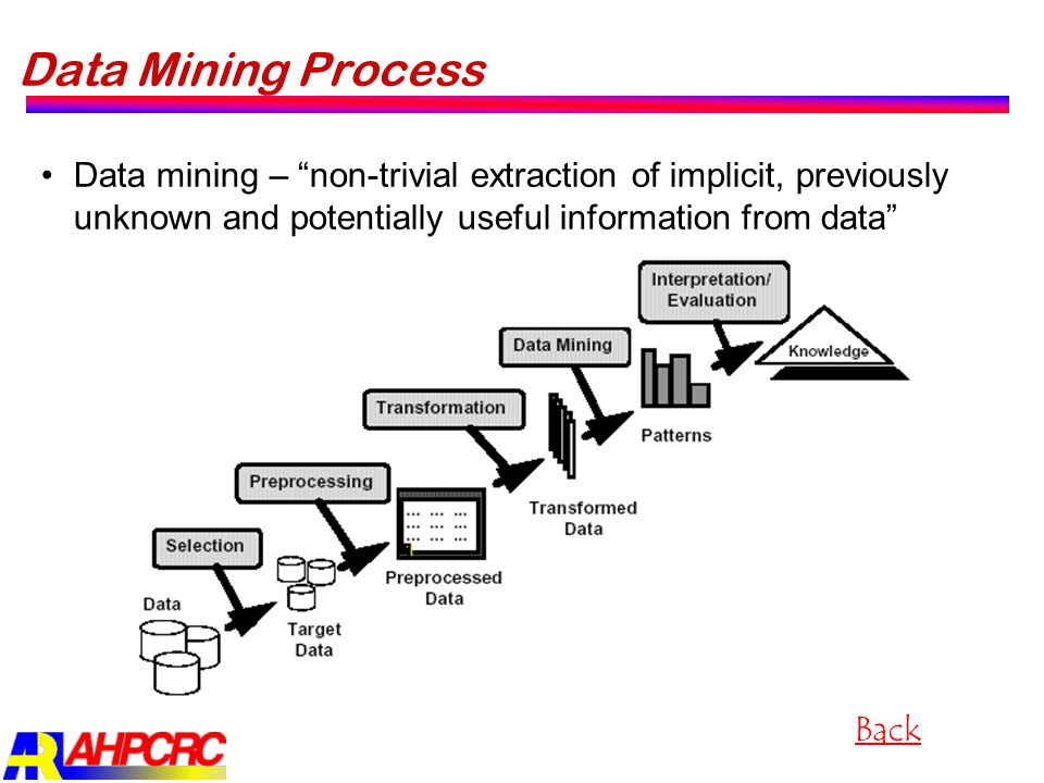 Data Mining Process Data mining – non-trivial extraction of implicit, previously unknown and potentially useful information from data
