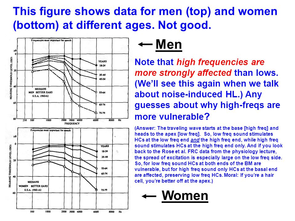 This figure shows data for men (top) and women (bottom) at different ages. Not good.