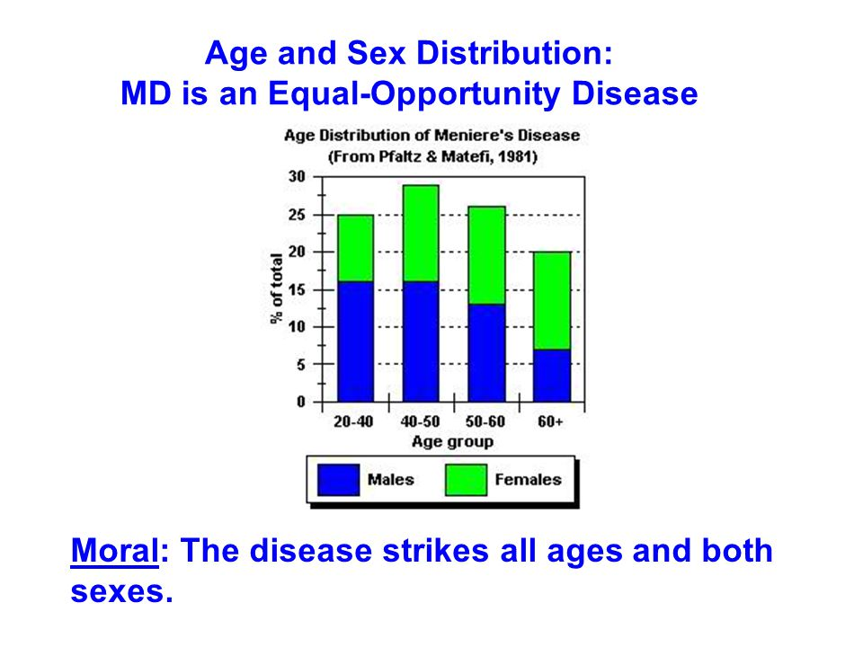 Age and Sex Distribution: