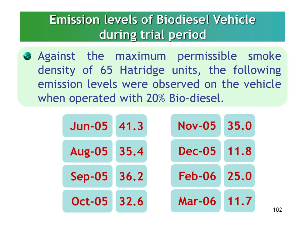 Emission levels of Biodiesel Vehicle during trial period