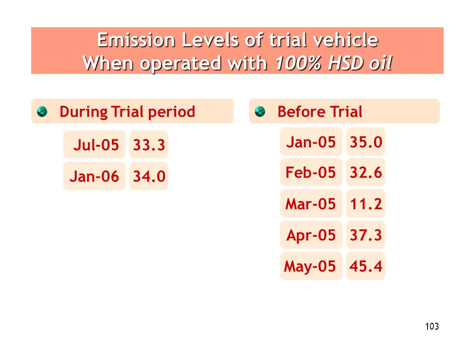 Emission Levels of trial vehicle When operated with 100% HSD oil