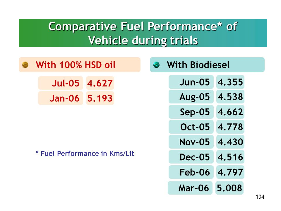 Comparative Fuel Performance* of Vehicle during trials