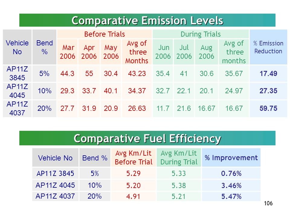 Comparative Emission Levels Comparative Fuel Efficiency