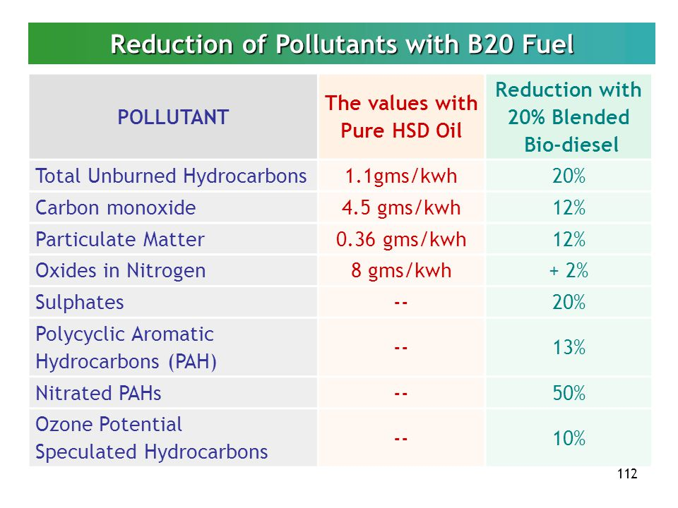 Reduction of Pollutants with B20 Fuel