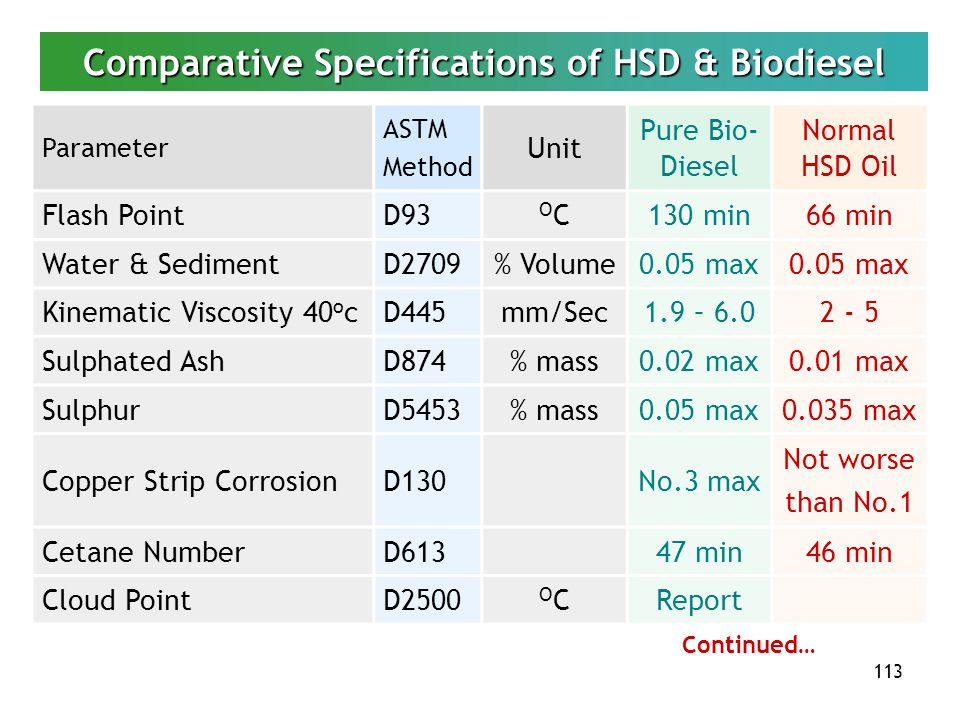 Comparative Specifications of HSD & Biodiesel