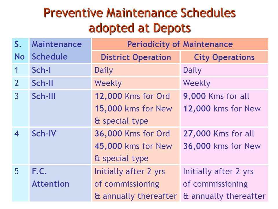 Preventive Maintenance Schedules adopted at Depots