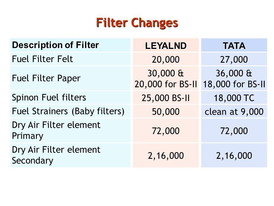 Filter Changes Description of Filter LEYALND TATA Fuel Filter Felt