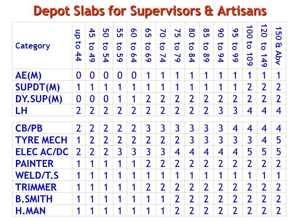 Depot Slabs for Supervisors & Artisans