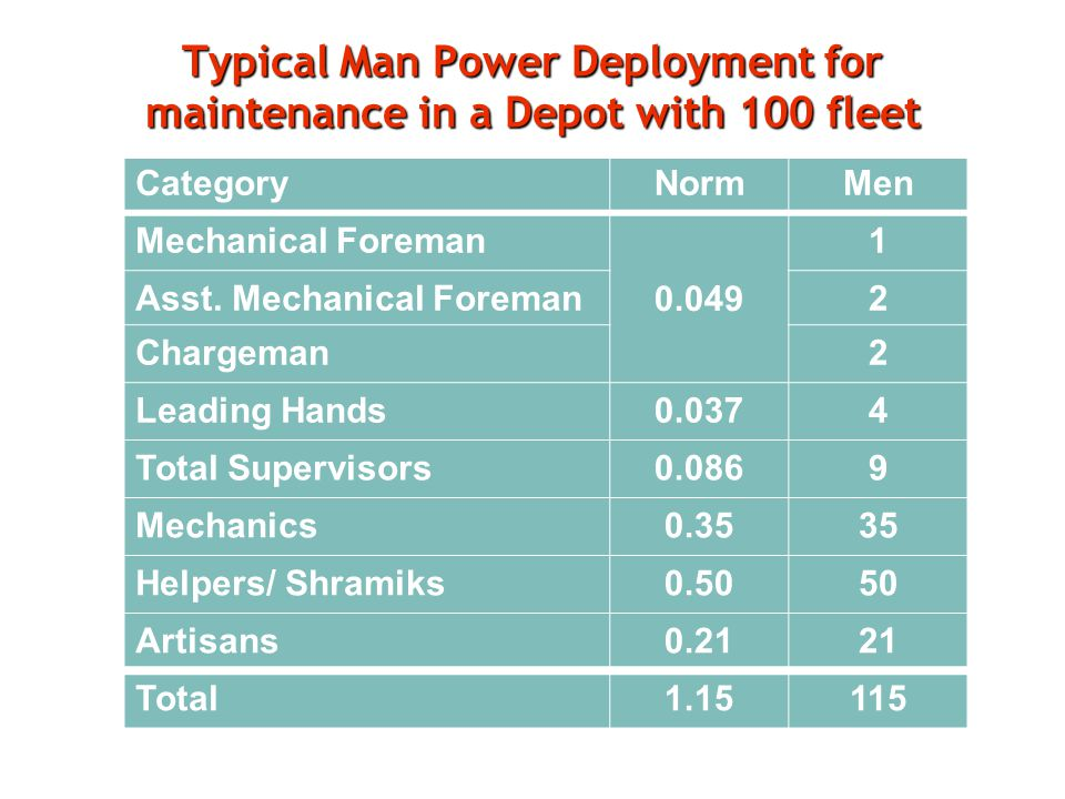 Typical Man Power Deployment for maintenance in a Depot with 100 fleet