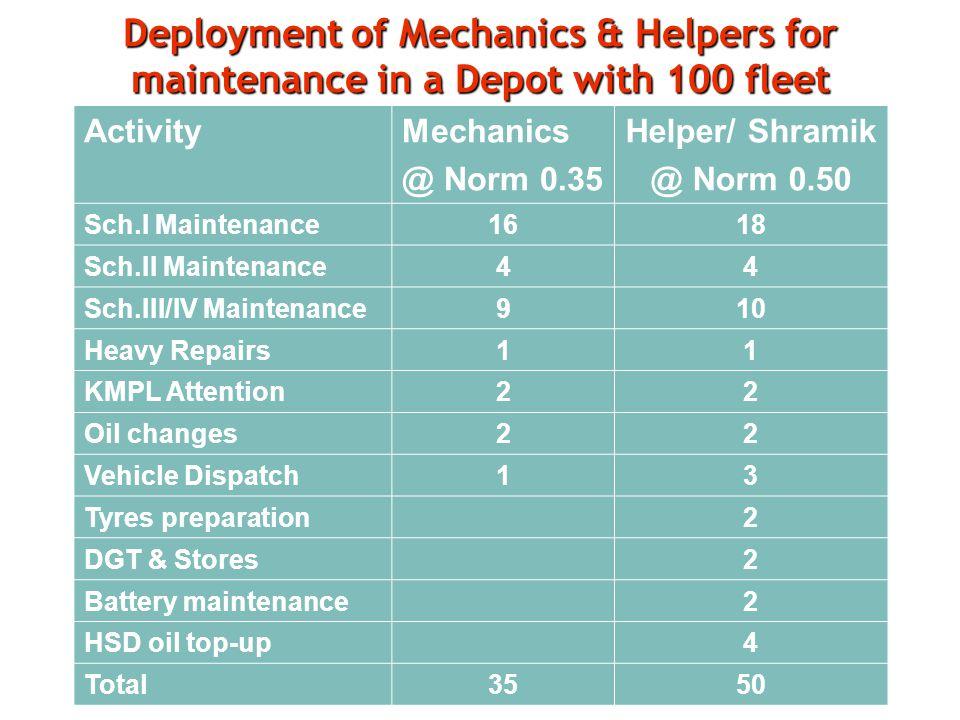Deployment of Mechanics & Helpers for maintenance in a Depot with 100 fleet