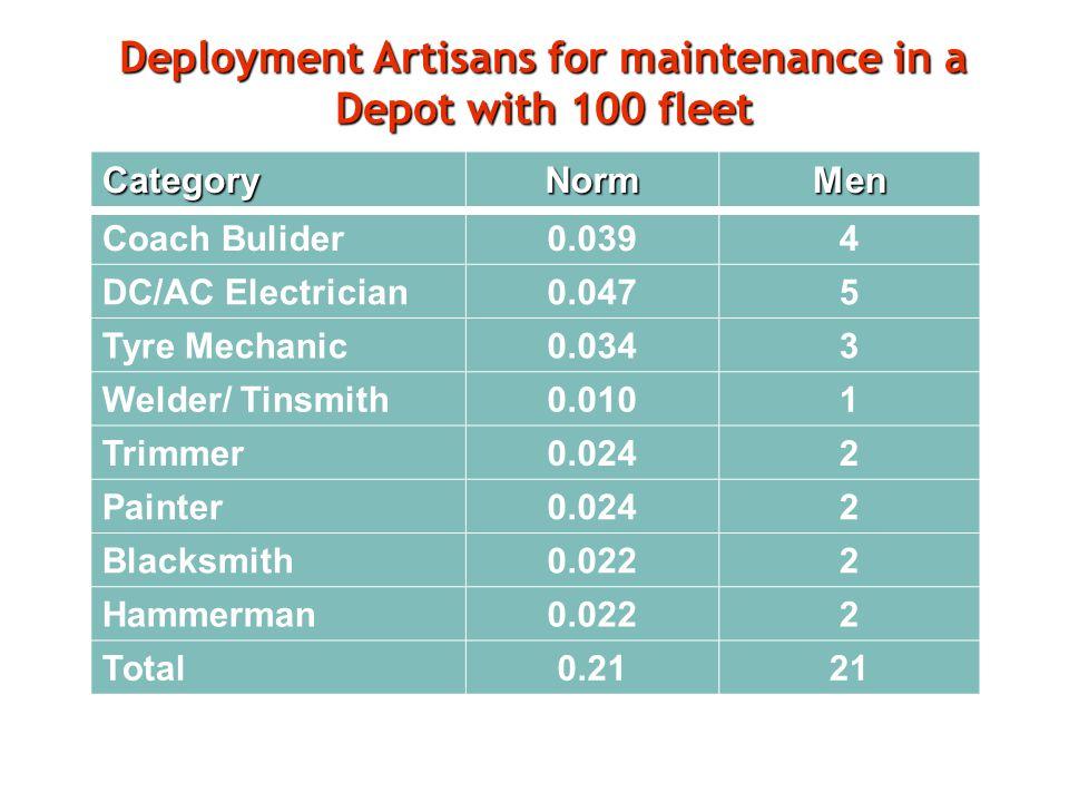 Deployment Artisans for maintenance in a Depot with 100 fleet