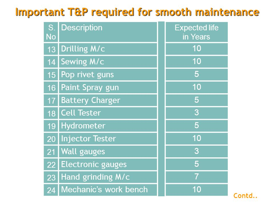 Important T&P required for smooth maintenance