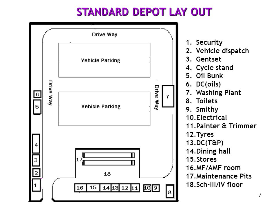 STANDARD DEPOT LAY OUT Security Vehicle dispatch Gentset Cycle stand