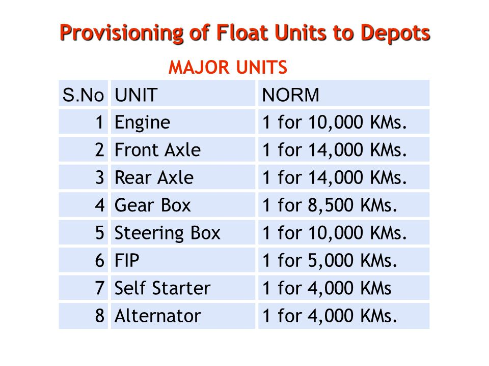 Provisioning of Float Units to Depots