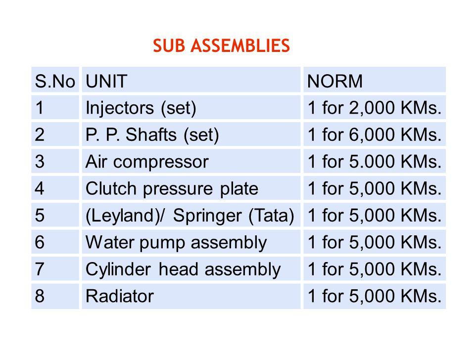 SUB ASSEMBLIES S.No. UNIT. NORM. 1. Injectors (set) 1 for 2,000 KMs. 2. P. P. Shafts (set) 1 for 6,000 KMs.