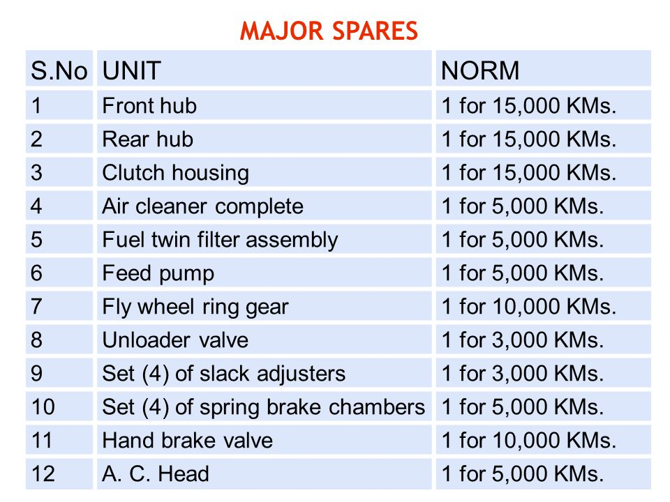 MAJOR SPARES S.No UNIT NORM 1 Front hub 1 for 15,000 KMs. 2 Rear hub 3