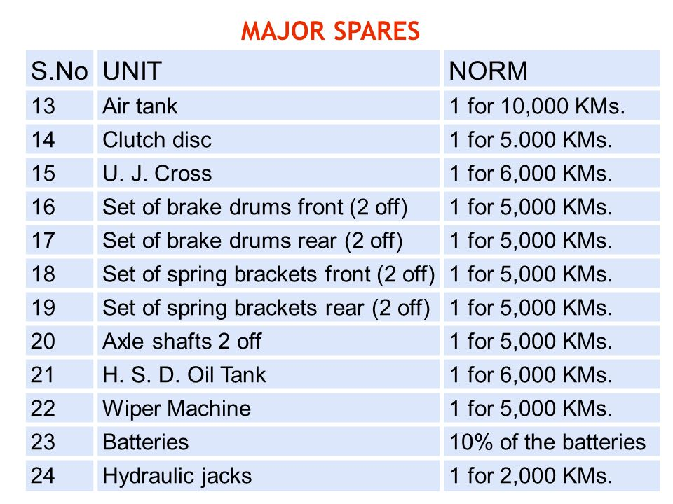MAJOR SPARES S.No UNIT NORM 13 Air tank 1 for 10,000 KMs. 14