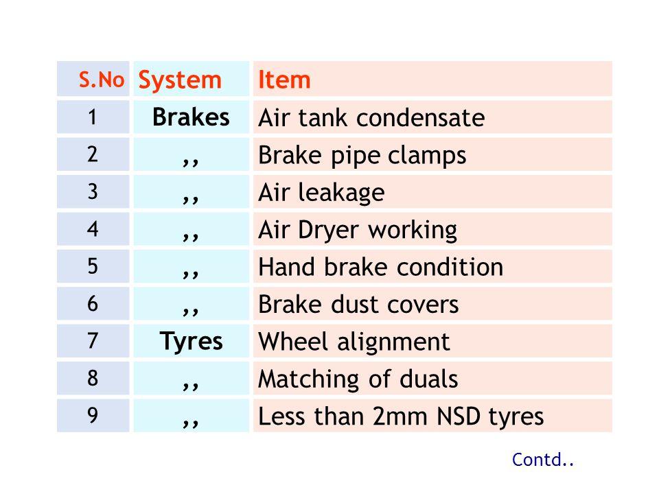System Item Brakes Air tank condensate ,, Brake pipe clamps