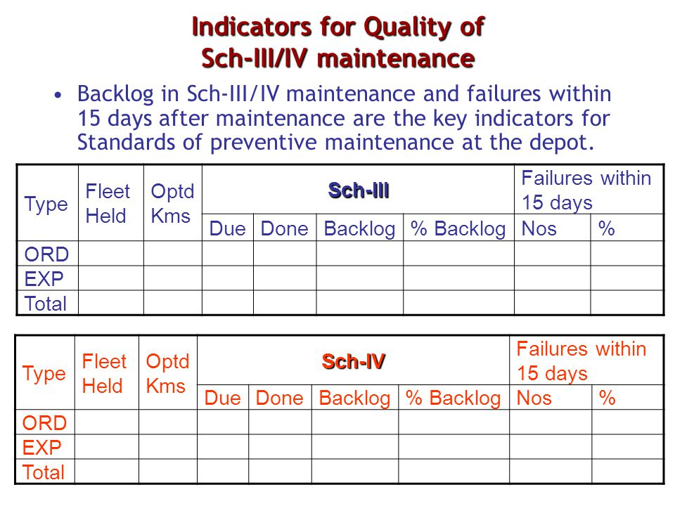 Indicators for Quality of Sch-III/IV maintenance