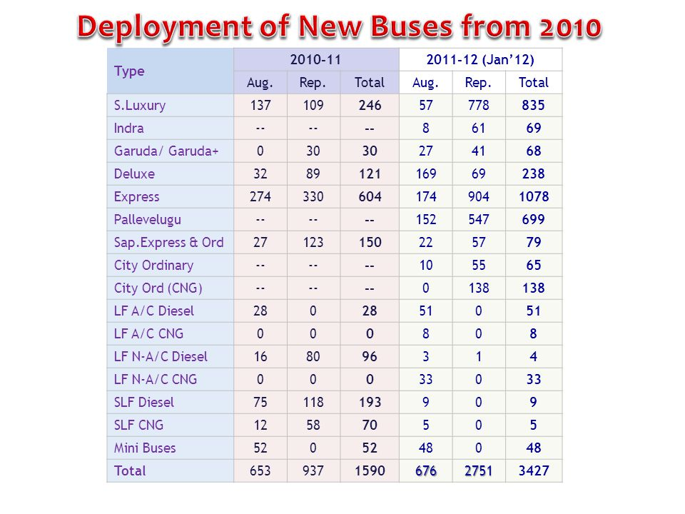 Deployment of New Buses from 2010