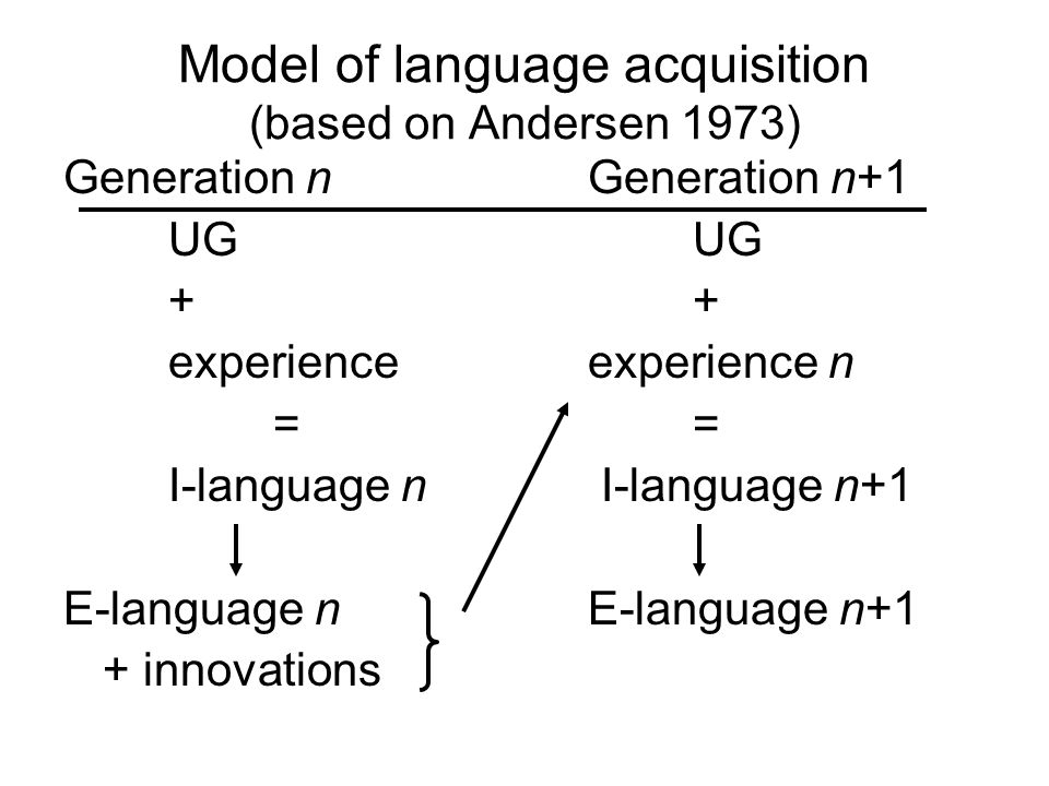 Model of language acquisition (based on Andersen 1973)