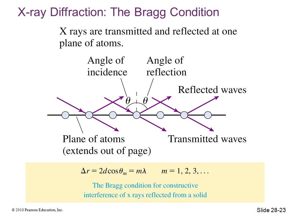 X-ray Diffraction: The Bragg Condition