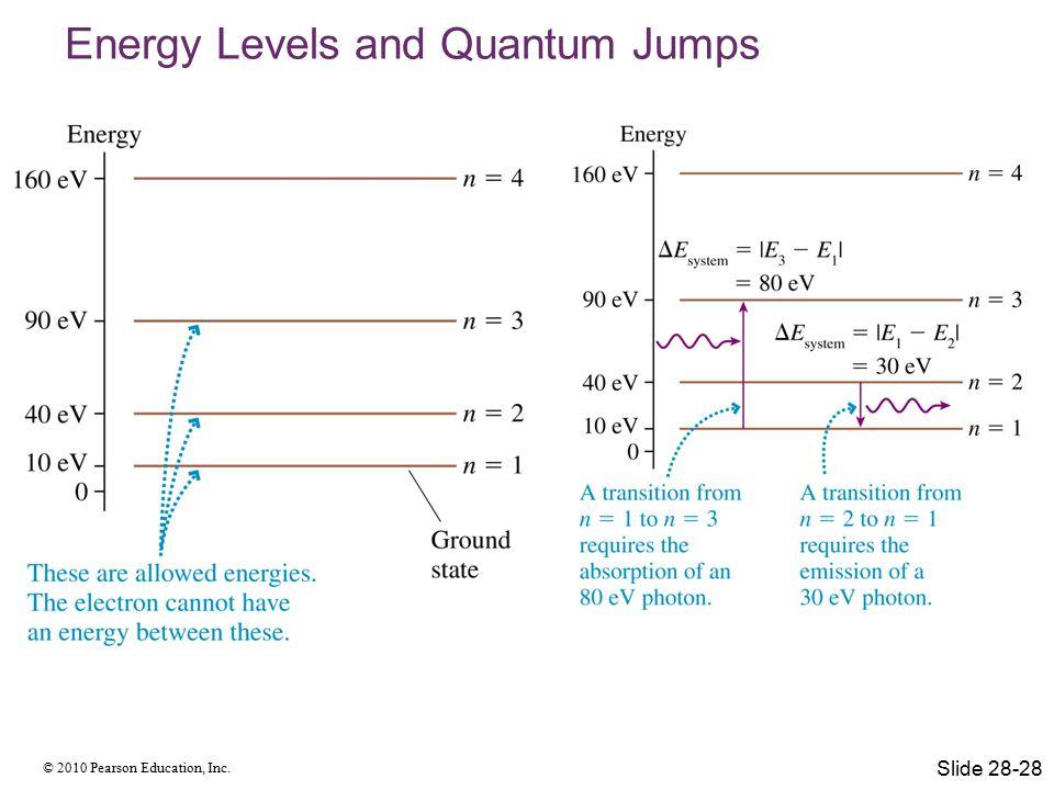 Energy Levels and Quantum Jumps