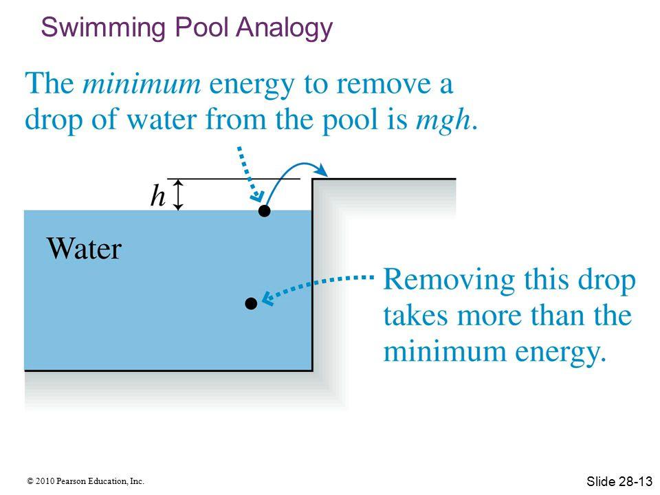 Swimming Pool Analogy Slide 28-13