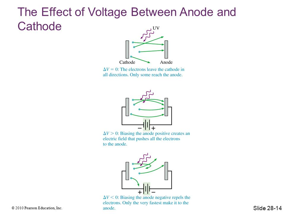 The Effect of Voltage Between Anode and Cathode