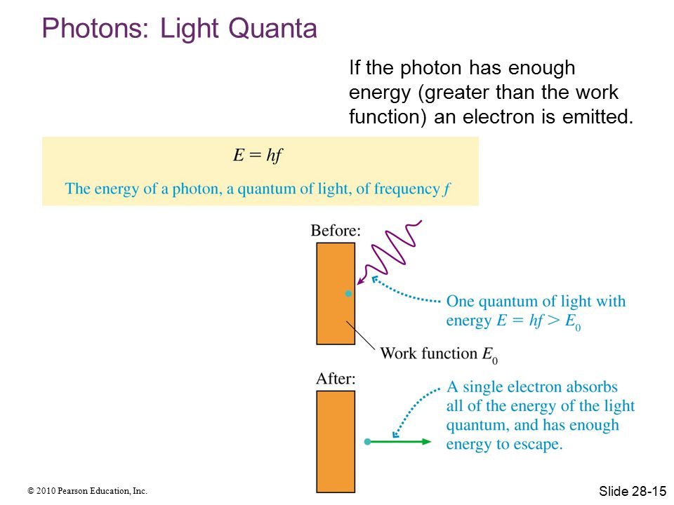 Photons: Light Quanta If the photon has enough energy (greater than the work function) an electron is emitted.
