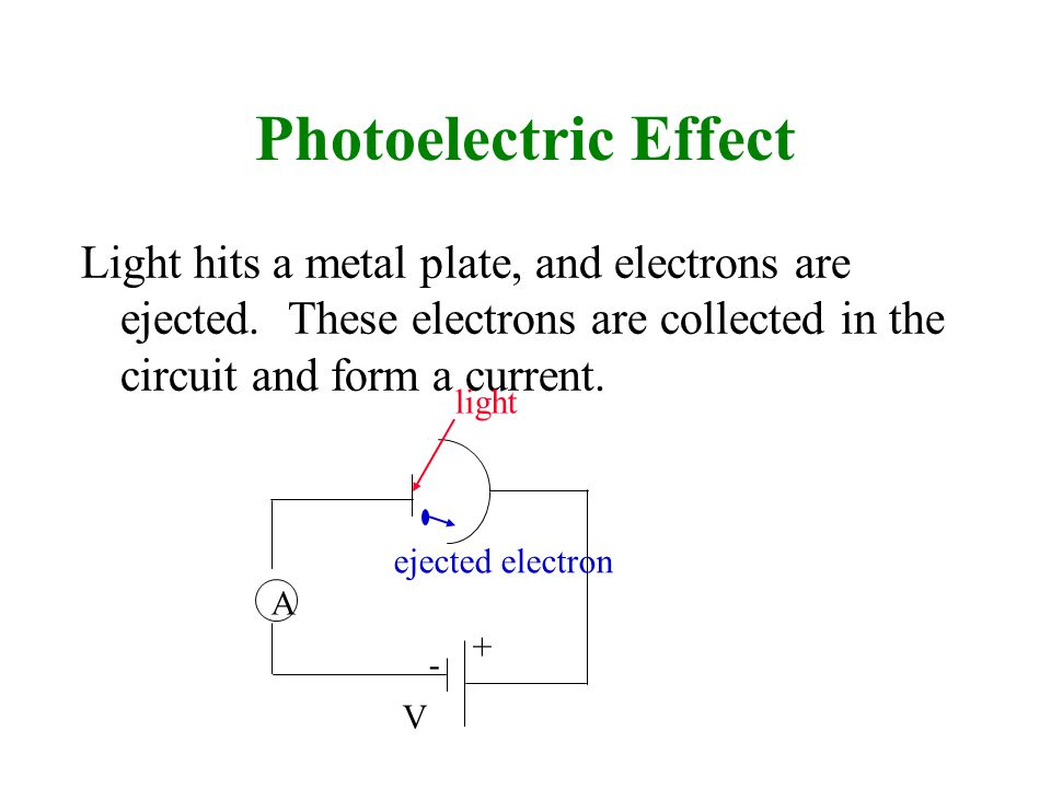 Photoelectric Effect Light hits a metal plate, and electrons are ejected. These electrons are collected in the circuit and form a current.