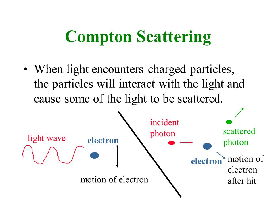 Compton Scattering When light encounters charged particles, the particles will interact with the light and cause some of the light to be scattered.