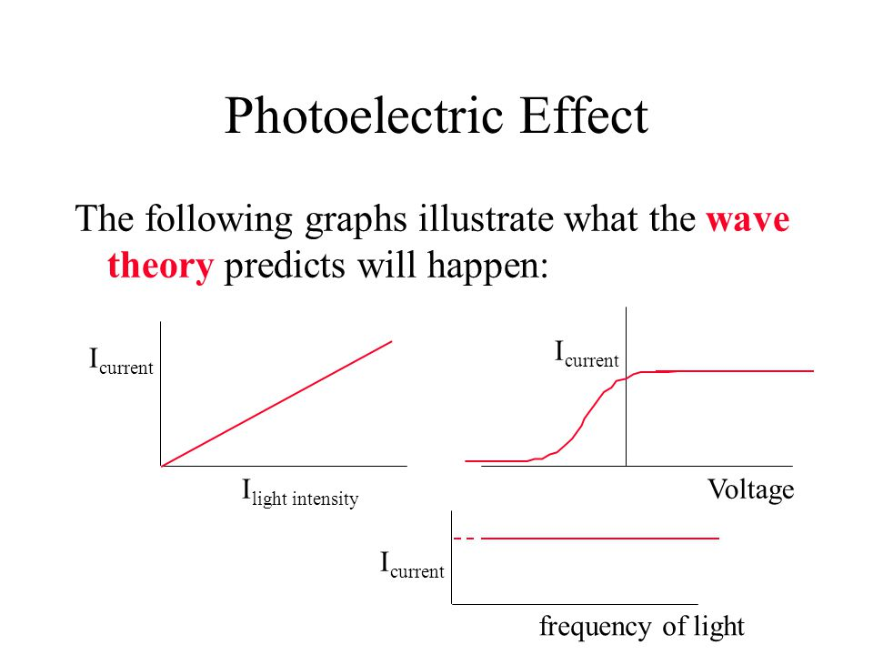 Photoelectric Effect The following graphs illustrate what the wave theory predicts will happen: Icurrent.