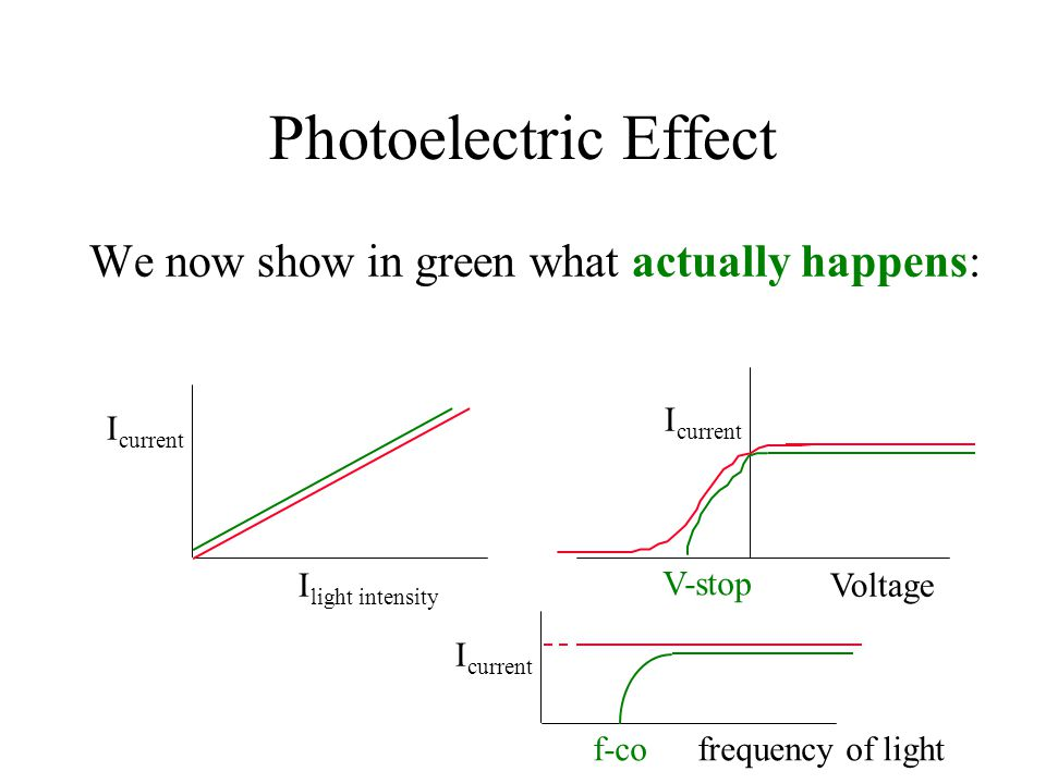 Photoelectric Effect We now show in green what actually happens: